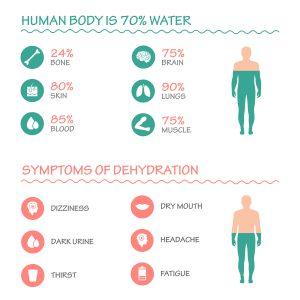 Dehydrierung Symptome