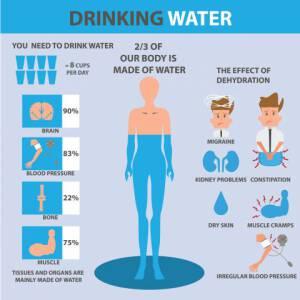 Wasserhaushalt im Körper