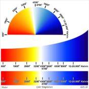 Vital Energy und Bio Photonik